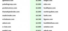 Tổng hợp các giao dịch tên miền dưới $10,000